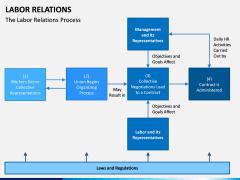 Labor Relations PPT Slide 6