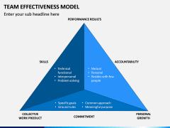 Team Effectiveness Model PPT Slide 4