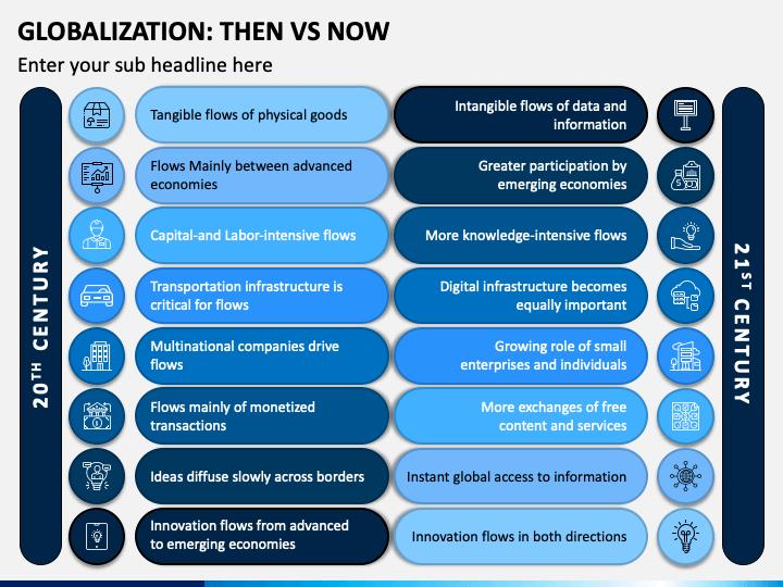 Globalization: Then Vs Now PPT Slide 1