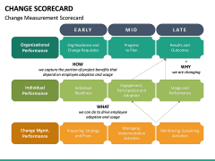 Change Scorecard PPT Slide 4