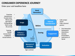 Consumer Experience Journey PPT Slide 2