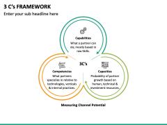 3 C's Framework PPT Slide 2