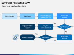 Support Process Flow PPT Slide 2