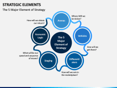 Strategic Elements PPT Slide 7