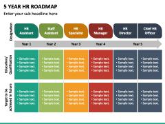 5 Year HR Roadmap PPT Slide 3