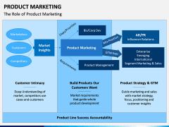 Product Marketing PPT Slide 10