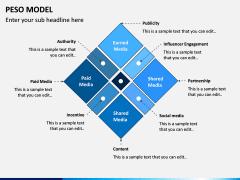 PESO Model PPT Slide 1