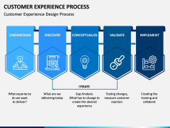 Customer Experience Process PPT Slide 3