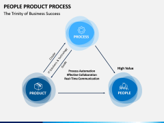 People Product Process PPT Slide 4