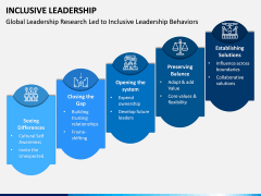 Inclusive Leadership PPT Slide 11