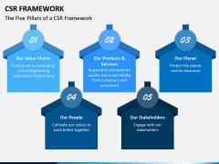 CSR Framework PPT Slide 3