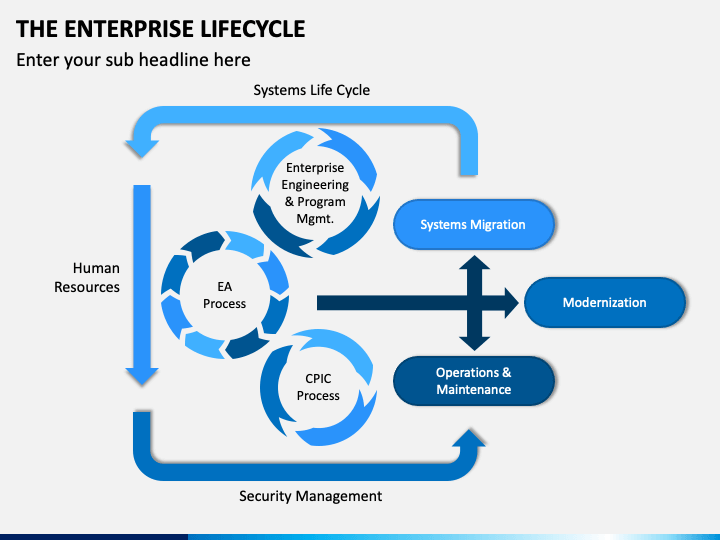 The Enterprise Lifecycle PPT Slide 1