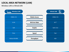 Local Area Network (LAN) PPT Slide 5