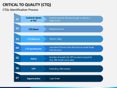 Critical to Quality (CTQ) PPT Slide 4