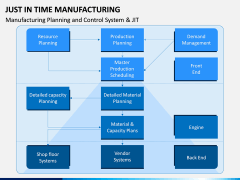 Just In Time (JIT) Manufacturing PPT Slide 10