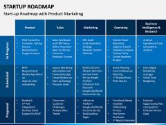 Startup Roadmap PPT Slide 5