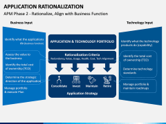 Application Rationalization PPT Slide 11