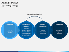 Agile Strategy PPT Slide 9