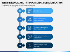 Interpersonal and Intrapersonal Communication PPT Slide 4
