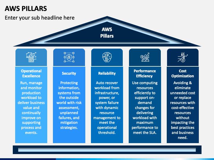 AWS Pillars PPT Slide 1