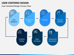User Centered Design PPT Slide 6
