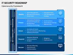 IT Security Roadmap PPT Slide 1
