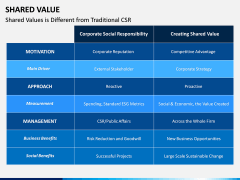 Shared Value PPT Slide 9