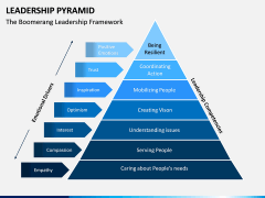 Leadership Pyramid PPT Slide 3