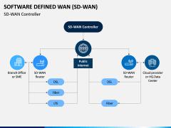 Software Defined WAN PPT Slide 8