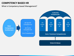 Competency Based HR PPT Slide 10