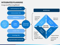 Integrated Planning PPT Slide 6