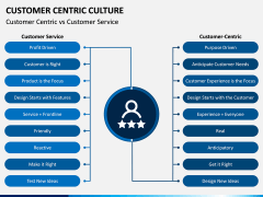Customer Centric Culture PPT Slide 9