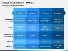 Career Development Model PPT Slide 8