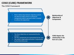 Coso Cube Framework PPT Slide 1