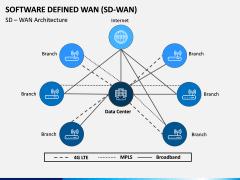 Software Defined WAN PPT Slide 3