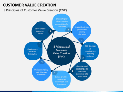 Customer Value Creation PPT Slide 3