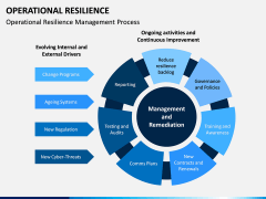 Operational Resilience PPT Slide 4