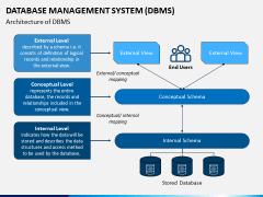 Database Management System (DBMS) PPT Slide 6