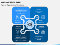 Organization Types PPT Slide 2