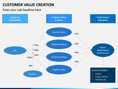 Customer Value Creation PPT Slide 12