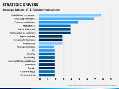 Strategic Drivers PPT Slide 13