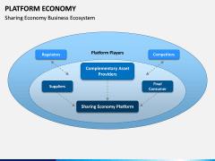Platform Economy PPT Slide 10