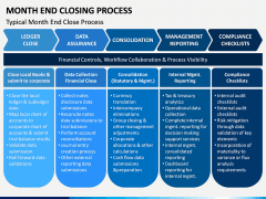 Month End Closing Process PPT Slide 3