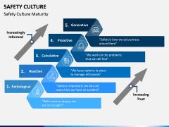 Safety Culture PPT Slide 6