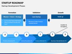 Startup Roadmap PPT Slide 1