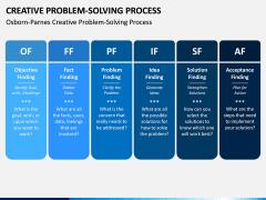 Creative Problem Solving PPT Slide 6