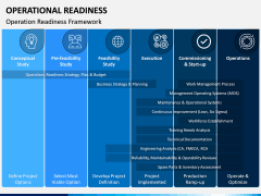Operational Readiness PPT Slide 6