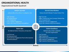 Organizational Health PPT Slide 3