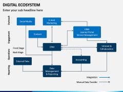 Digital Ecosystem PPT Slide 7