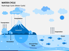 Water Cycle PPT Slide 4
